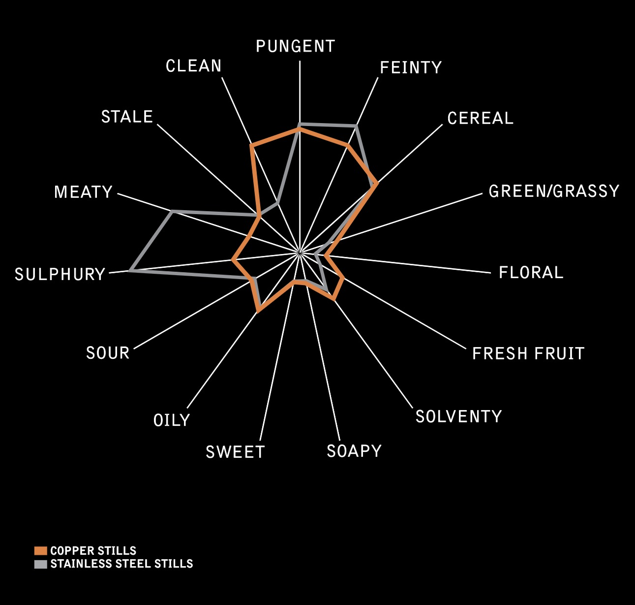 a plot of how copper and stainless steel both effect the flavour of whisky